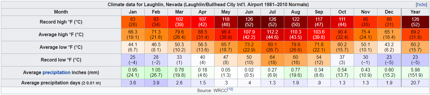 How Far Is Laughlin From Las Vegas
